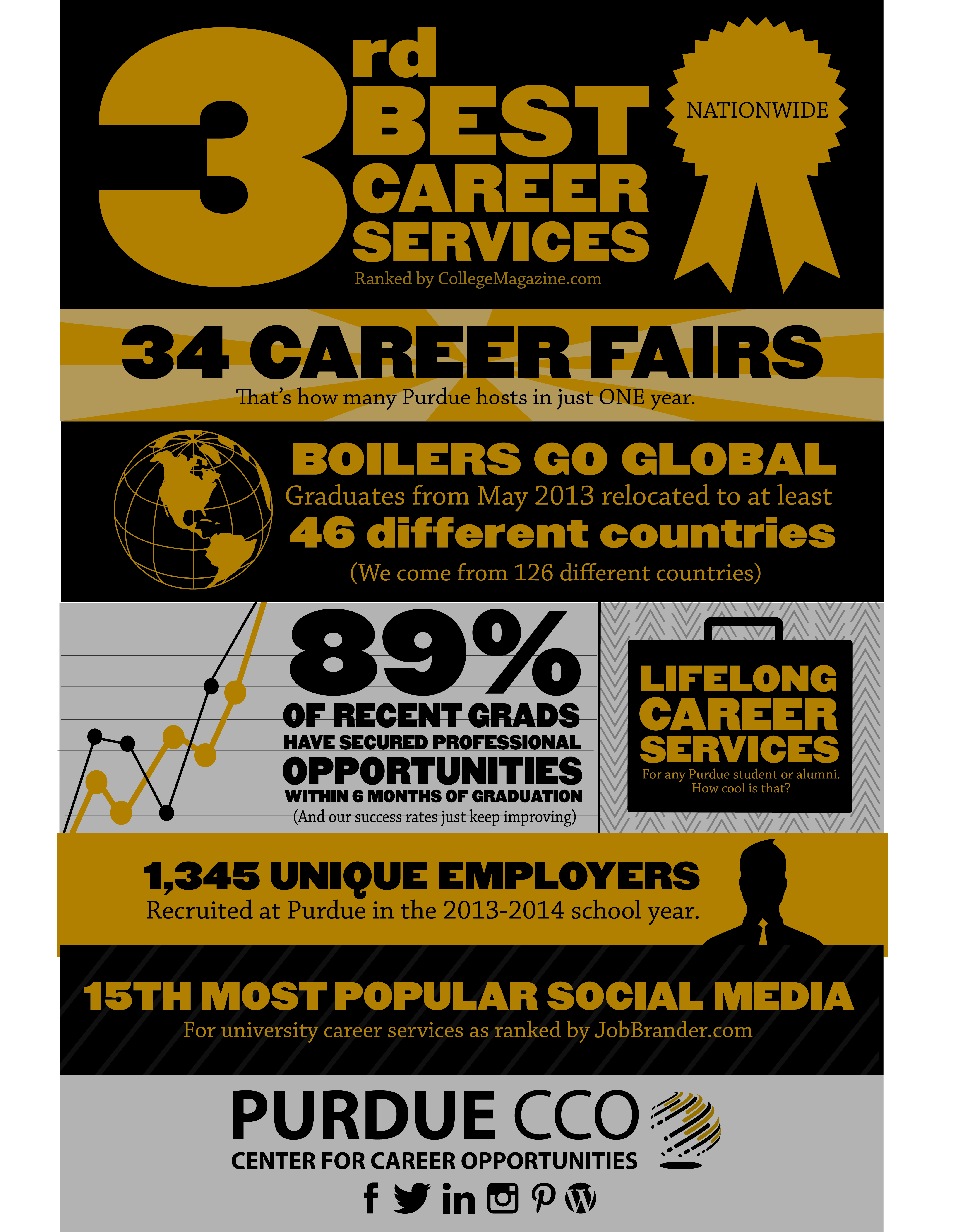 Infographic_CCO_FinalEdit  Purdue Cco Resume